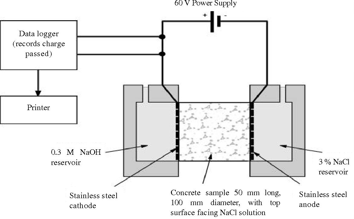 best of Penetration model concrete Sampll