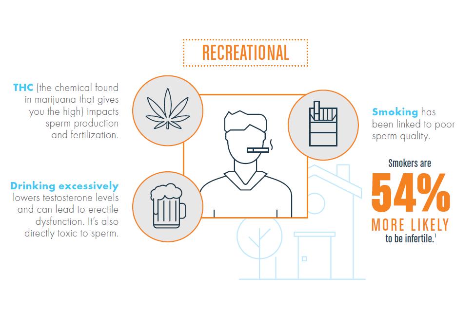 best of And production Marijuana sperm