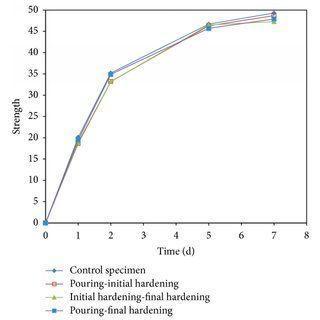 Sampll concrete penetration model