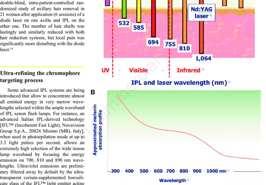 Visible light penetration